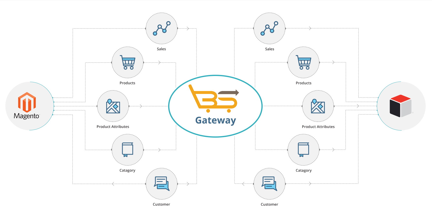 How to Integrate Your Magento Store with SugarCRM