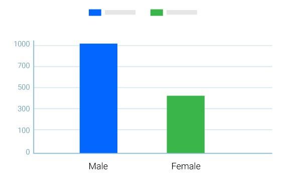Cross Tab & Comparison Reports